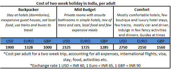 Cost of travelling in India